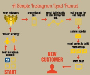instagram lead funnel