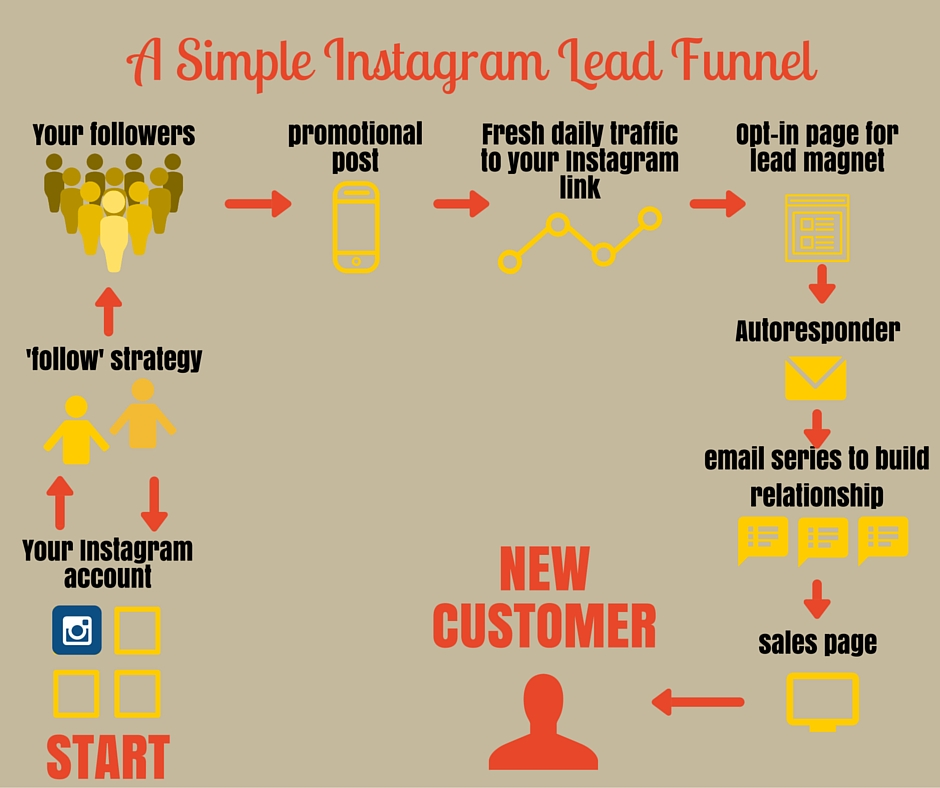 instagram lead funnel