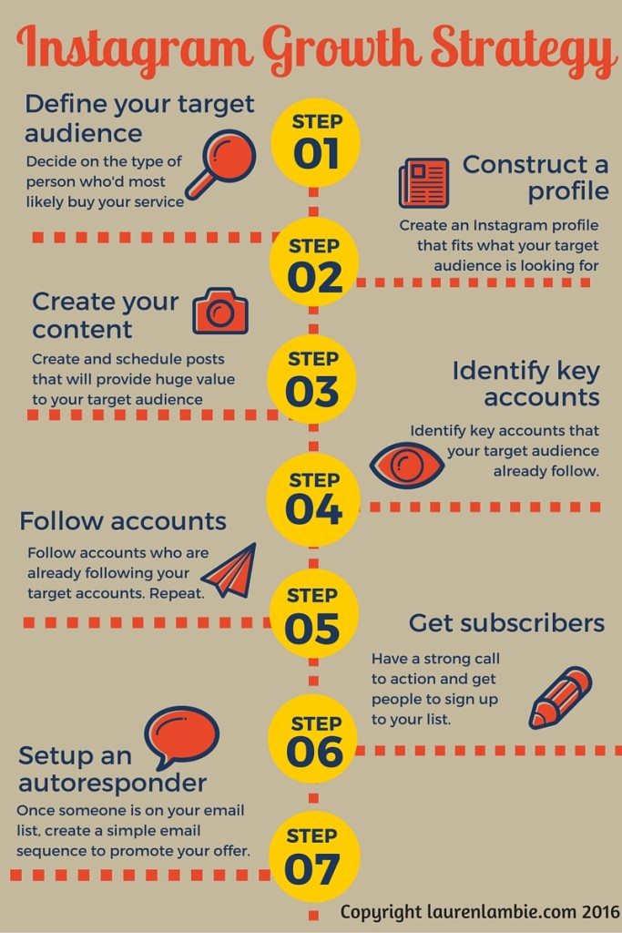 The Instagram Growth Strategy